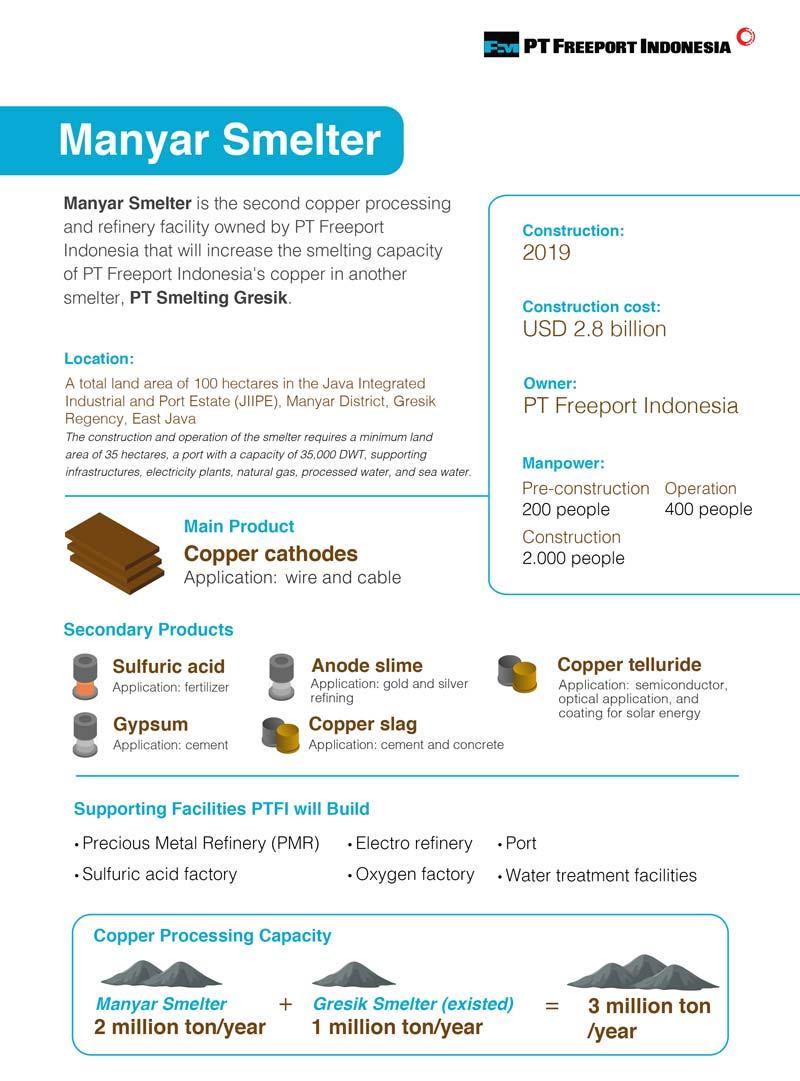 Smelter Info
